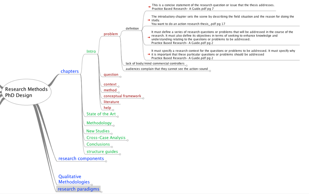 mind map dissertation thesis tips