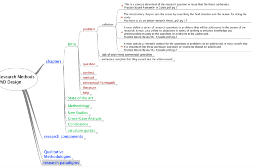 Dissertation Writing Tips – Part 2: Mind Maps and Conceptual Maps