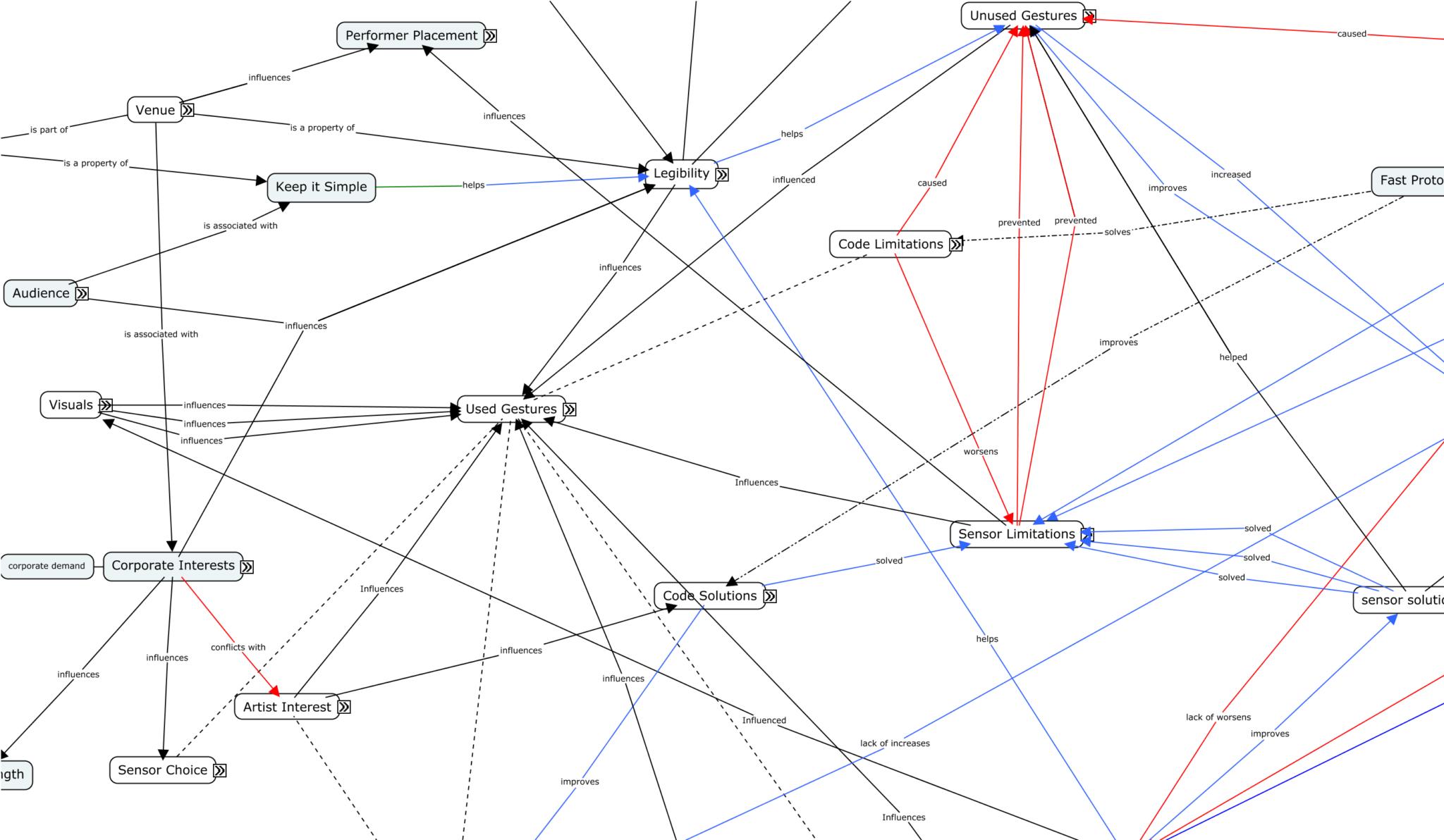 conceptual map yago de quay