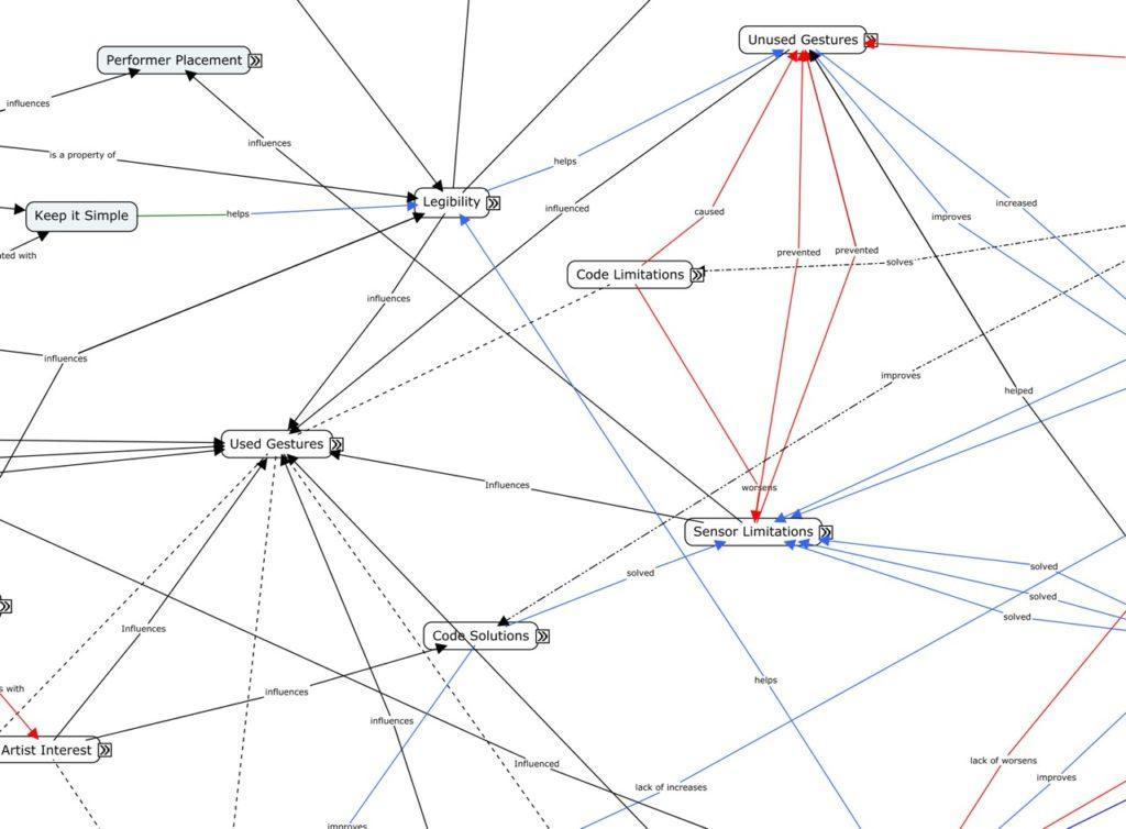Conceptual Maps Propositions